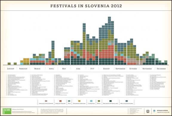 Plakat Festivali v Sloveniji 2012.
