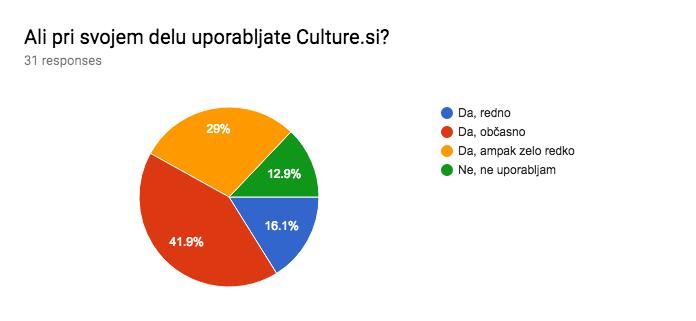 ali pri svojem delu uporabljate culture